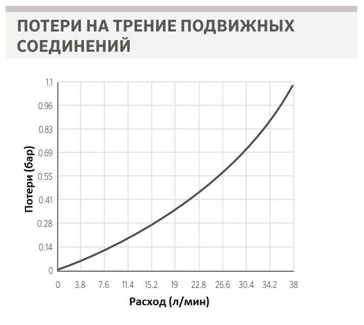 Таблица потерь давления на трение в гибких коленах SJ