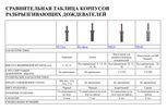 Сравнительная таблица корпусов дождевателей